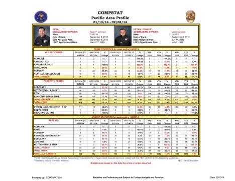Jan-Feb Crime Stats copy